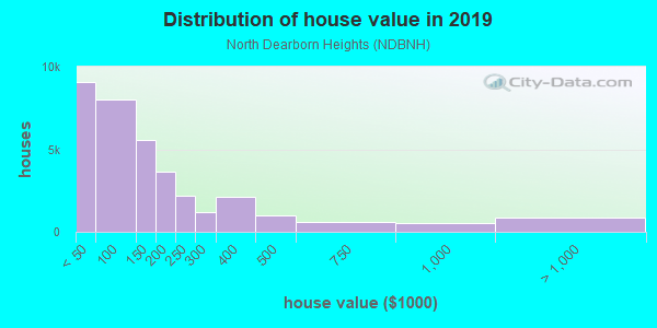 House/condo value distribution in North Dearborn Heights in Dearborn Heights, MI neighborhood, block, subdivision, or community