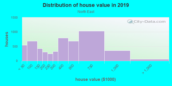 House/condo value distribution in North East in Pasadena, CA neighborhood, block, subdivision, or community