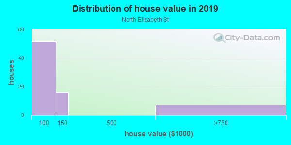House/condo value distribution in North Elizabeth St in Lexington, KY neighborhood, block, subdivision, or community