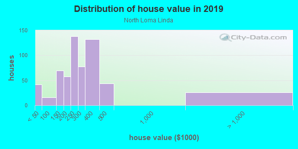 House/condo value distribution in North Loma Linda in San Bernardino, CA neighborhood, block, subdivision, or community