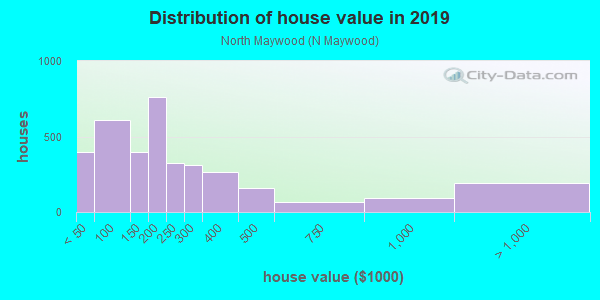 House/condo value distribution in North Maywood in Maywood, IL neighborhood, block, subdivision, or community
