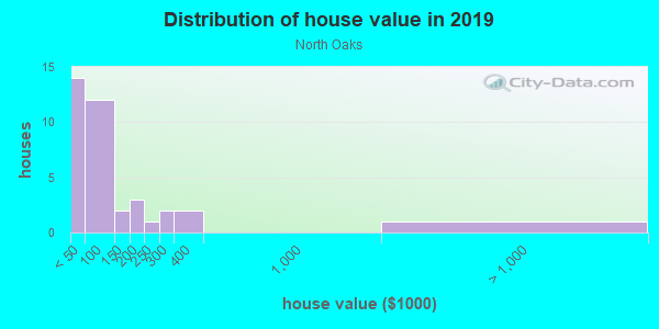 House/condo value distribution in North Oaks in Bryan, TX neighborhood, block, subdivision, or community