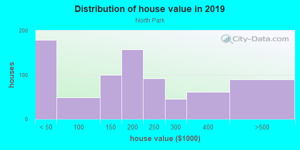 House/condo value distribution in North Park in Provo, UT neighborhood, block, subdivision, or community