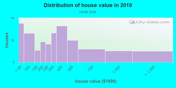 House/condo value distribution in North Side in Modesto, CA neighborhood, block, subdivision, or community