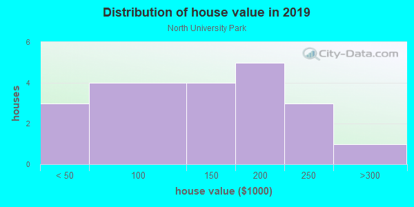 House/condo value distribution in North University Park in Des Moines, IA neighborhood, block, subdivision, or community