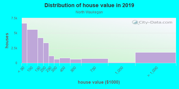 House/condo value distribution in North Waukegan in Waukegan, IL neighborhood, block, subdivision, or community