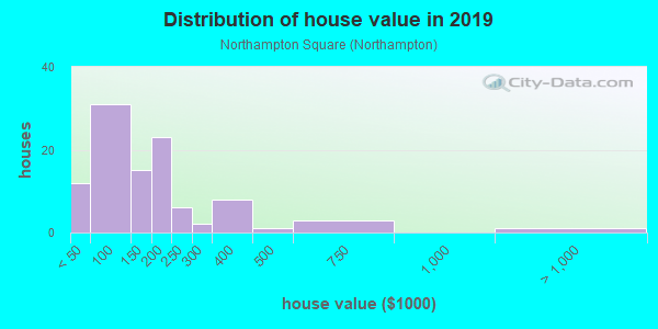 House/condo value distribution in Northampton Square in Warren, MI neighborhood, block, subdivision, or community