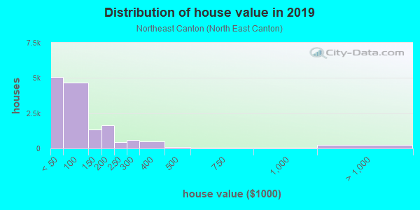 House/condo value distribution in Northeast Canton in Canton, OH neighborhood, block, subdivision, or community