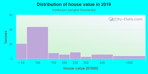 House/condo value distribution in Northeast Lexington Residential in Lexington, KY neighborhood, block, subdivision, or community