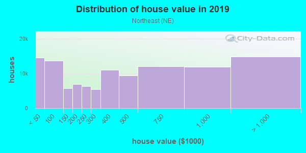 House/condo value distribution in Northeast in Denver, CO neighborhood, block, subdivision, or community