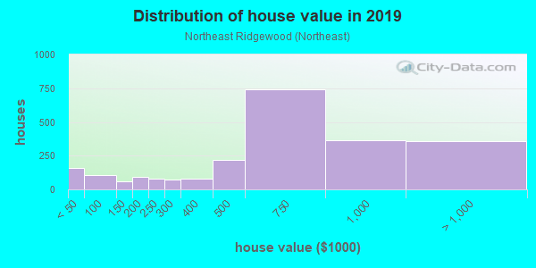 House/condo value distribution in Northeast Ridgewood in Ridgewood, NJ neighborhood, block, subdivision, or community