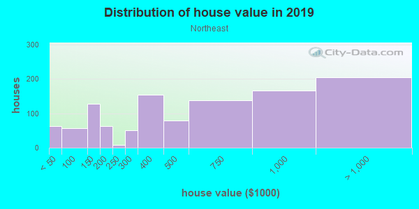 House/condo value distribution in Northeast in Alexandria, VA neighborhood, block, subdivision, or community