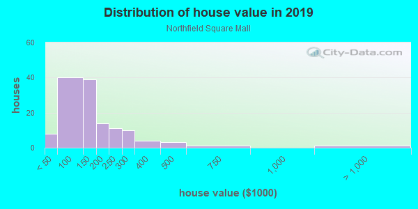 House/condo value distribution in Northfield Square Mall in Bradley, IL neighborhood, block, subdivision, or community