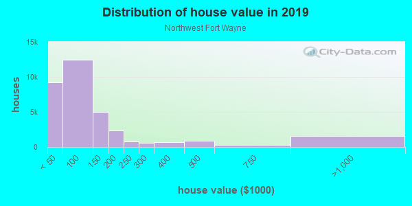 House/condo value distribution in Northwest Fort Wayne in Fort Wayne, IN neighborhood, block, subdivision, or community