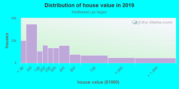 House/condo value distribution in Northwest Las Vegas in Las Vegas, NV neighborhood, block, subdivision, or community