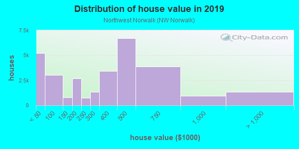 House/condo value distribution in Northwest Norwalk in Norwalk, CA neighborhood, block, subdivision, or community