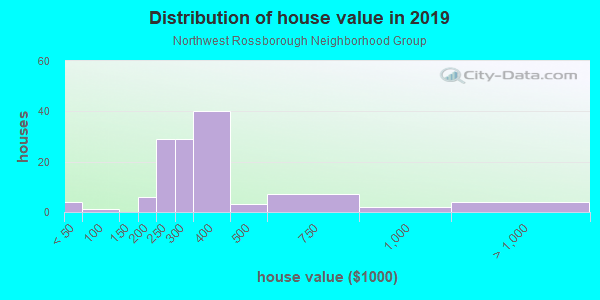 House/condo value distribution in Northwest Rossborough Neighborhood Group in Fort Collins, CO neighborhood, block, subdivision, or community