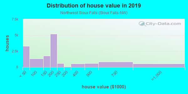 House/condo value distribution in Northwest Sioux Falls in Sioux Falls, SD neighborhood, block, subdivision, or community