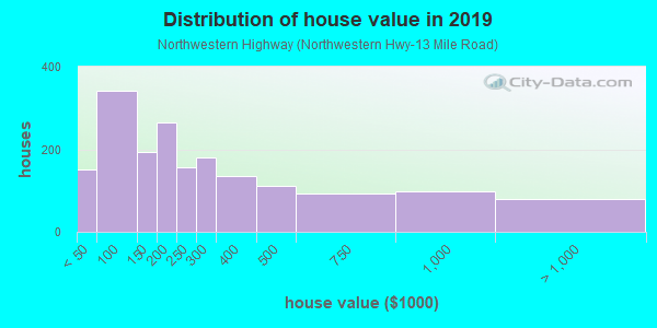 House/condo value distribution in Northwestern Highway in Farmington, MI neighborhood, block, subdivision, or community