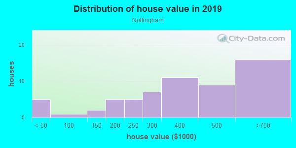 House/condo value distribution in Nottingham in Olympia, WA neighborhood, block, subdivision, or community