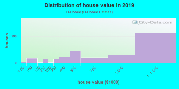 House/condo value distribution in O-Conee in Bay Shore, NY neighborhood, block, subdivision, or community