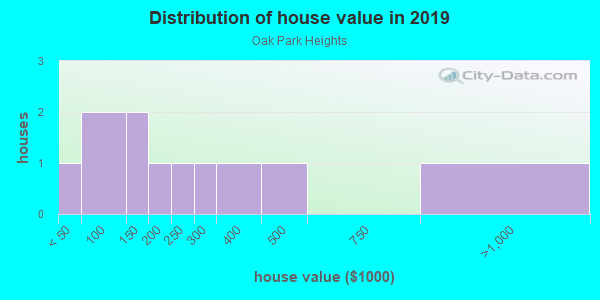 House/condo value distribution in Oak Park Heights in Plant City, FL neighborhood, block, subdivision, or community