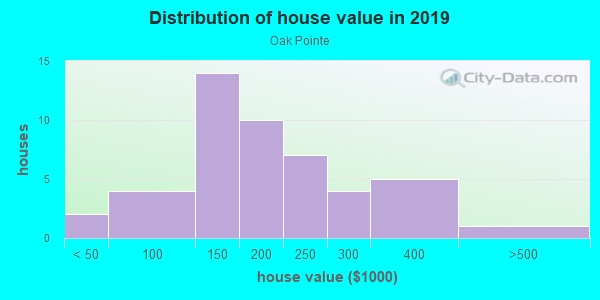 House/condo value distribution in Oak Pointe in Acworth, GA neighborhood, block, subdivision, or community