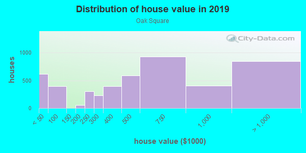 House/condo value distribution in Oak Square in Brighton, MA neighborhood, block, subdivision, or community