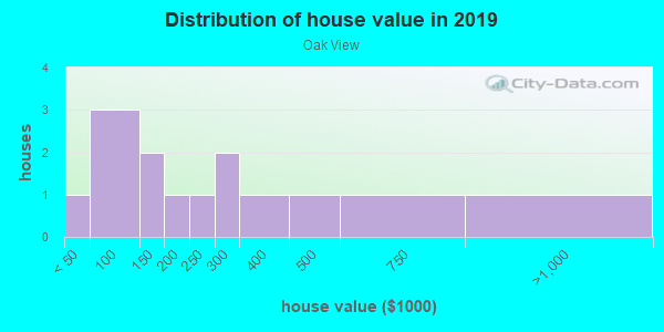 House/condo value distribution in Oak View in Rogers, AR neighborhood, block, subdivision, or community