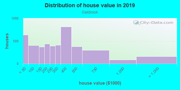 House/condo value distribution in Oakbrook in Lakewood, WA neighborhood, block, subdivision, or community
