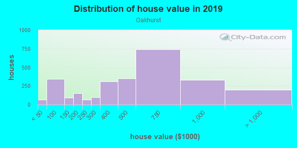 House/condo value distribution in Oakhurst in Savannah, GA neighborhood, block, subdivision, or community
