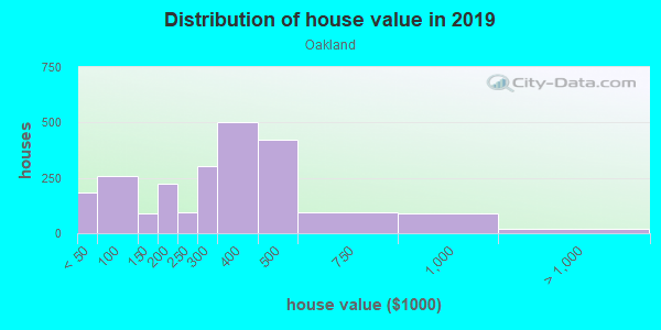 House/condo value distribution in Oakland in Chicago, IL neighborhood, block, subdivision, or community
