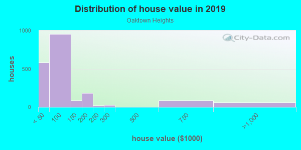 House/condo value distribution in Oaktown Heights in Detroit, MI neighborhood, block, subdivision, or community