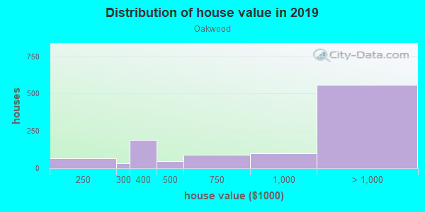 House/condo value distribution in Oakwood in Redwood City, CA neighborhood, block, subdivision, or community