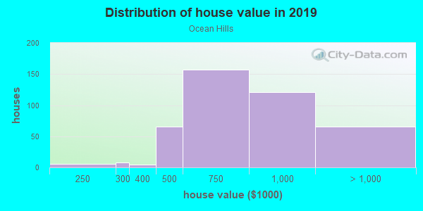 House/condo value distribution in Ocean Hills in Oceanside, CA neighborhood, block, subdivision, or community
