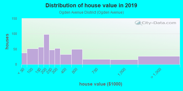 House/condo value distribution in Ogden Avenue District in Berwyn, IL neighborhood, block, subdivision, or community