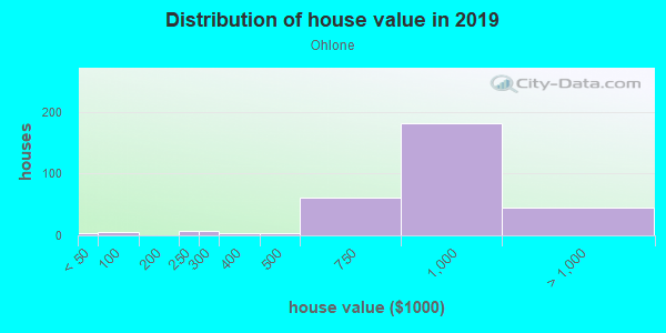 House/condo value distribution in Ohlone in San Jose, CA neighborhood, block, subdivision, or community