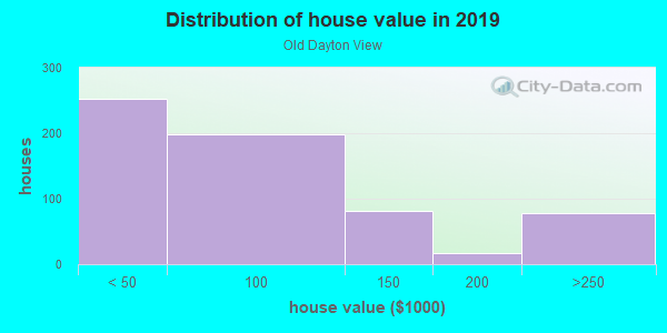 House/condo value distribution in Old Dayton View in Dayton, OH neighborhood, block, subdivision, or community