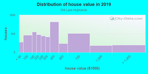 House/condo value distribution in Old Lake Highlands in Dallas, TX neighborhood, block, subdivision, or community