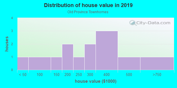 House/condo value distribution in Old Province Townhomes in Raleigh, NC neighborhood, block, subdivision, or community