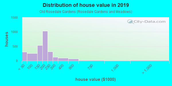 House/condo value distribution in Old Rosedale Gardens in Livonia, MI neighborhood, block, subdivision, or community