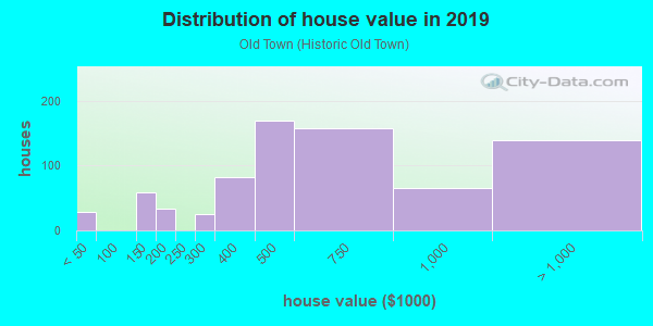 House/condo value distribution in Old Town in Monrovia, CA neighborhood, block, subdivision, or community