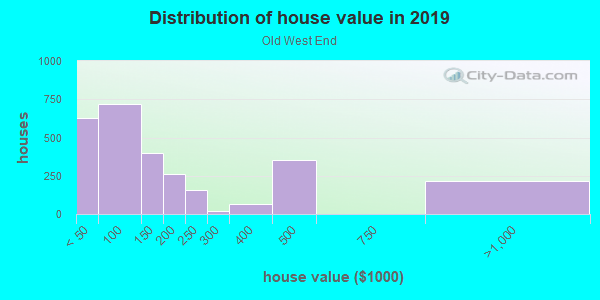 House/condo value distribution in Old West End in Toledo, OH neighborhood, block, subdivision, or community