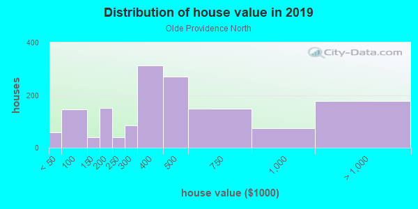 House/condo value distribution in Olde Providence North in Charlotte, NC neighborhood, block, subdivision, or community