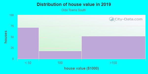 House/condo value distribution in Olde Towne South in Peoria, IL neighborhood, block, subdivision, or community