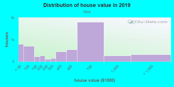 House/condo value distribution in Olive in Orange, CA neighborhood, block, subdivision, or community