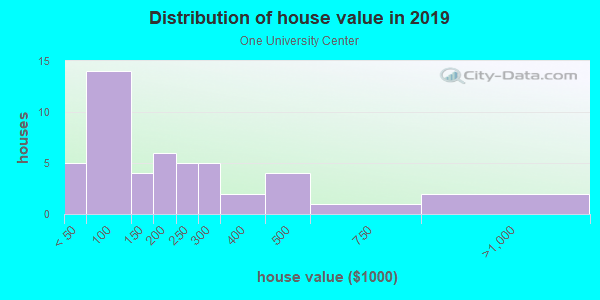 House/condo value distribution in One University Center in Fort Myers, FL neighborhood, block, subdivision, or community