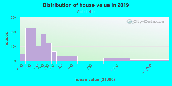 House/condo value distribution in Ontarioville in Hanover Park, IL neighborhood, block, subdivision, or community