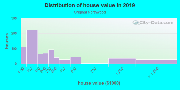House/condo value distribution in Original Northwood in Baltimore, MD neighborhood, block, subdivision, or community
