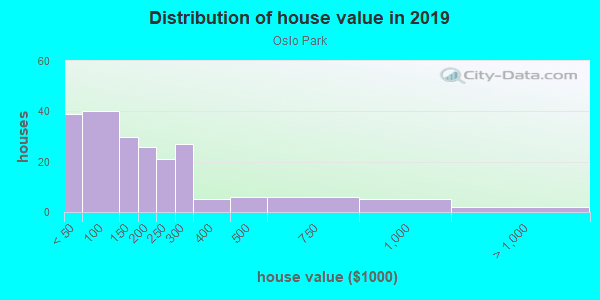 House/condo value distribution in Oslo Park in Vero Beach, FL neighborhood, block, subdivision, or community